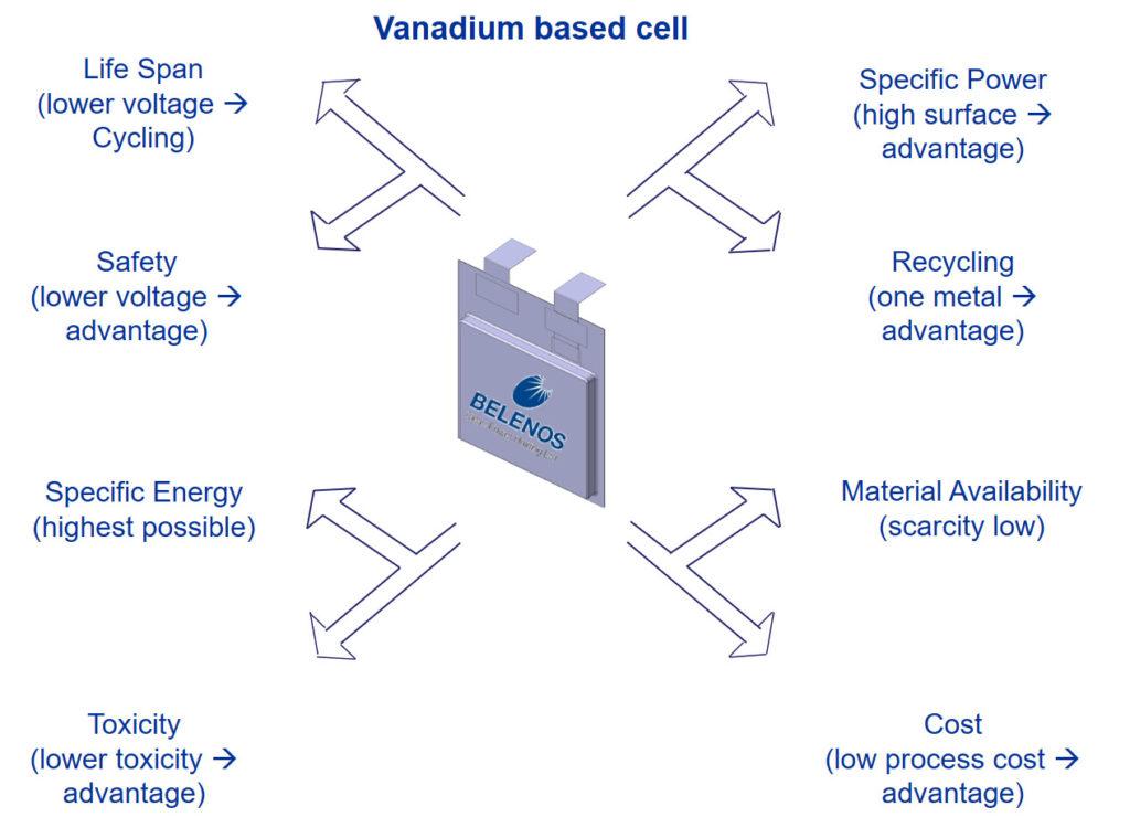George Clooney and Belenos Clean Power Vanadium-battery-1024x740